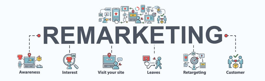 Using Remarketing to Grow Your Ecommerce Business